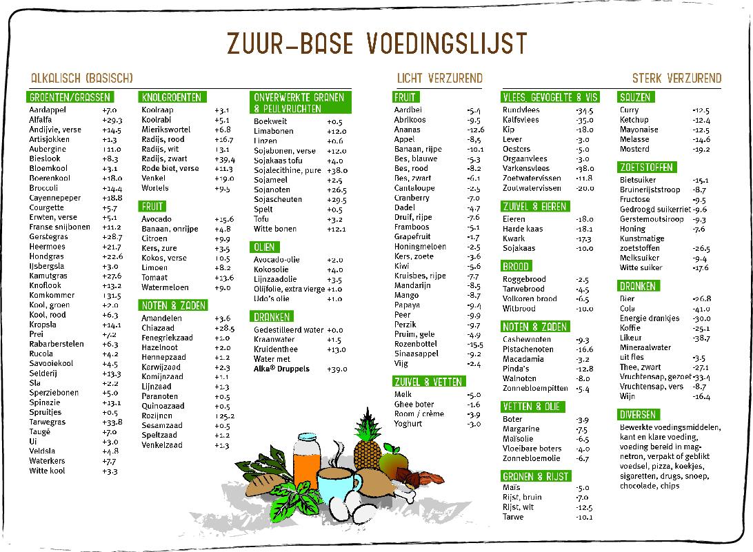 eiwitrijk voedsel tabel
